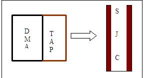 TAP interfaced with the System JTAG Controller