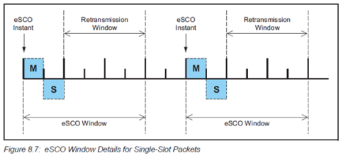 eSCO Window