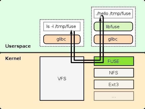 Fuse File System Performance On Embedded Linux Embedded Sense
