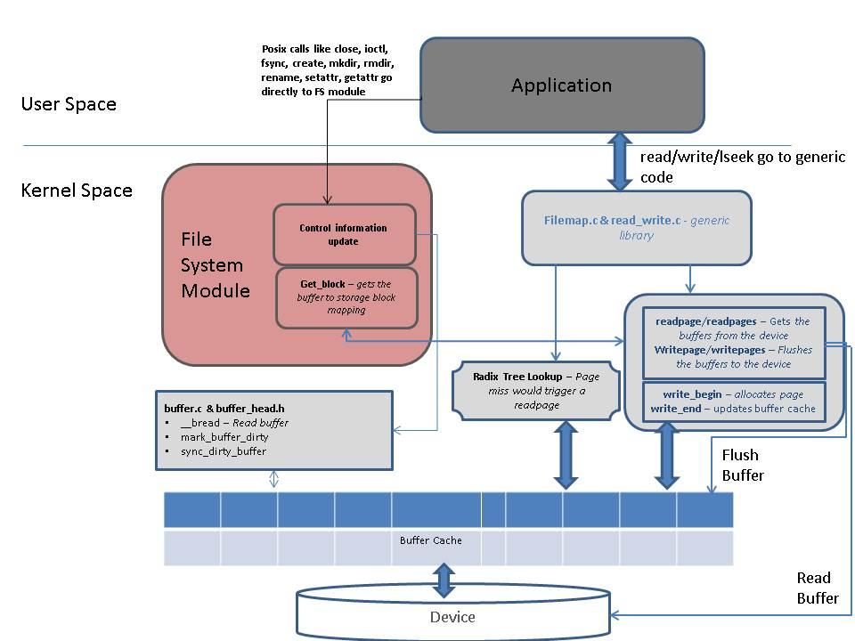 Linux File System Stack 2 Embedded Sense