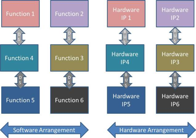 Software Hardware Achitecture