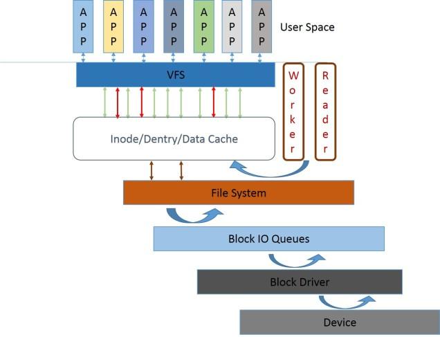 Kernel Storage Pipeline