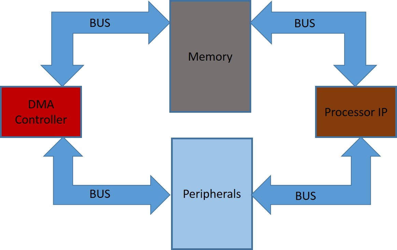 Dma architecture embedded sense fig 1 dma vs processor pooptronica