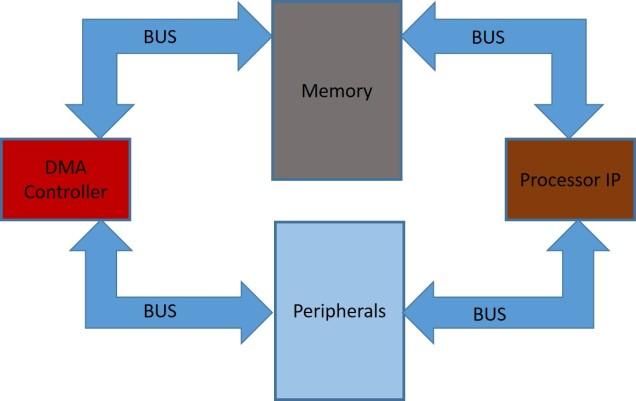 DMA-Processor-1