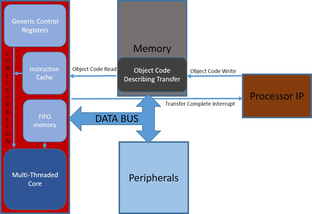 Dma Architecture Embedded Sense