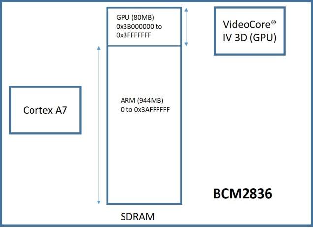 SDRAM Split